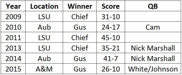 chief-vs-gus-chart