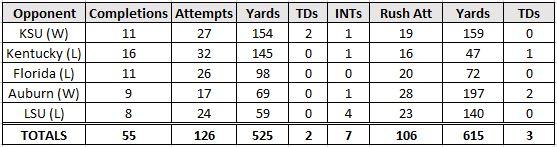 Fitzgerald Stats