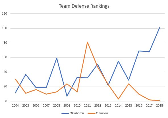 2004 2018 Defensive Ranks Graphed
